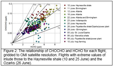 Figure 2:  The relationship of CHOCHO and HCHO for each flight, griddled to OMI satellite resolution.  Flights with extreme values of include those to teh Haynesville shael (10 and 25 June) and the Ozarks (26 June)