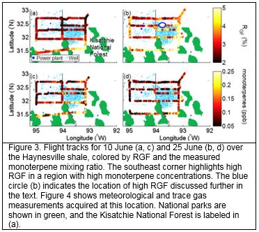Figure 3. Flight tracks for 10 June (a, c) and 25 June (b, d) over the Haynesville shale, colored by RGF and the measured monoterpene mixing ratio. The southeast corner highlights high RGF in a region with high monoterpene concentrations. The blue circle (b) indicates the location of high RGF discussed further in the text. Figure 4 shows meteorological and trace gas measurements acquired at this location. National parks are shown in green, and the Kisatchie National Forest is labeled in (a).