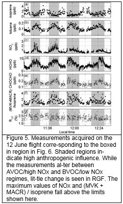 Figure 5. Measurements acquired on the 12 June flight corre-sponding to the boxed in region in Fig. 6. Shaded regions in-dicate high anthropogenic influence. While the measurements al-ter between AVOC/high NOx and BVOC/low NOx regimes, lit-tle change is seen in RGF. The maximum values of NOx and (MVK + MACR) / isoprene fall above the limits shown here.