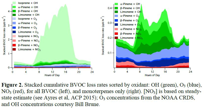 Figure 2.Stacked cumulative BVOC loss rates sorted by oxidant: OH (green), O3(blue), NO3(red), for all BVOC (left), and monoterpenes only (right).[NO3] is based on steady-state estimate (see Ayres et al, ACP 2015); O3 concentrations from the NOAA CRDS, and OH concentrations courtesy Bill Brune.