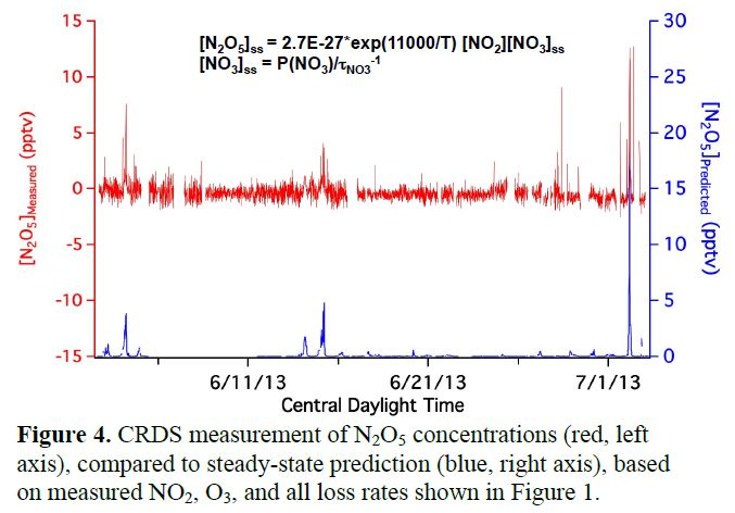 Figure 4. CRDS measurement of N2O5 concentrations (red, left axis), compared to steady-state prediction (blue, right axis), based on measured NO2, O3, and all loss rates shown in Figure 1