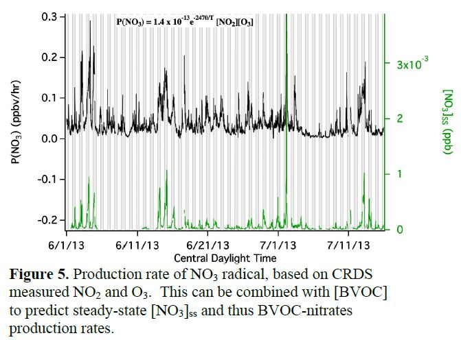 Figure 5. Production rate of NO3 radical, based on CRDS measured NO2 and O3.  This can be combined with [BVOC] to predict steady-state [NO3]ss and thus BVOC-nitrates production rates.