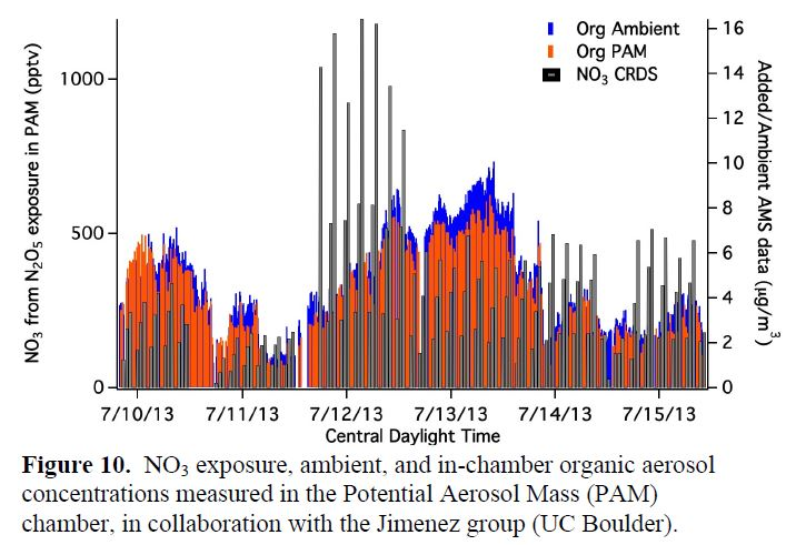 Figure 10. NO3 exposure, ambient, and in-chamber organic aerosol concentrations measured in the Potential Aerosol Mass (PAM) chamber, in collaboration with the Jimenez group (UC Boulder).