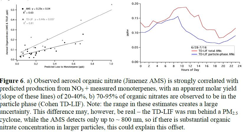 Figure 6. a) Observed aerosol organic nitrate (Jimenez AMS) is strongly correlated with predicted production from NO3+ measured monoterpenes, with an apparent molar yield (slope of these lines) of 20-40%, b) 70-95% of organic nitrates are observed to be in the particle phase (Cohen TD-LIF). Note: the range in these estimates creates a large uncertainty. This difference may, however, be real–the TD-LIF was run behind a PM 2.5 cyclone, while the AMS detects only up to ~ 800 nm, so if there is substantial organic nitrate concentration in larger particles, this could explain this offset.