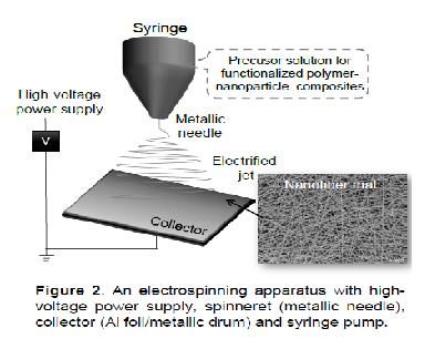 Final Report   Research and Demonstration of Electrospun Nanofiber