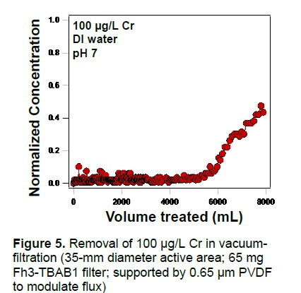 Final Report | Research and Demonstration of Electrospun