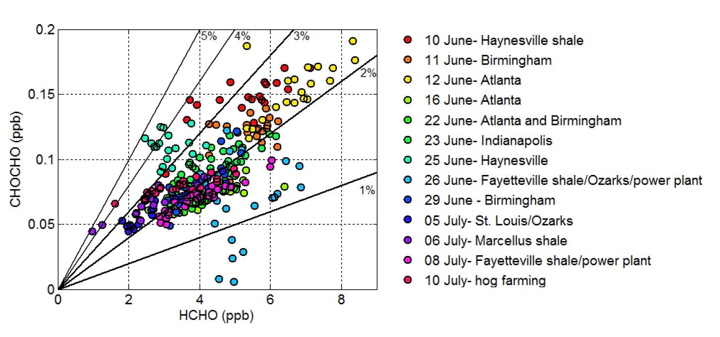 Final Report Assessing Anthropogenic Impact On Secondary Pollutant Oil Power Plant Diagram Figure 3 The Relationship Of Chocho And Hcho For Each Flight Gridded To Omi Satellite Resolution Flights With Extreme Values Inlude Those