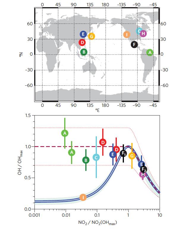 Final Report | Understanding regional oxidation capacity by