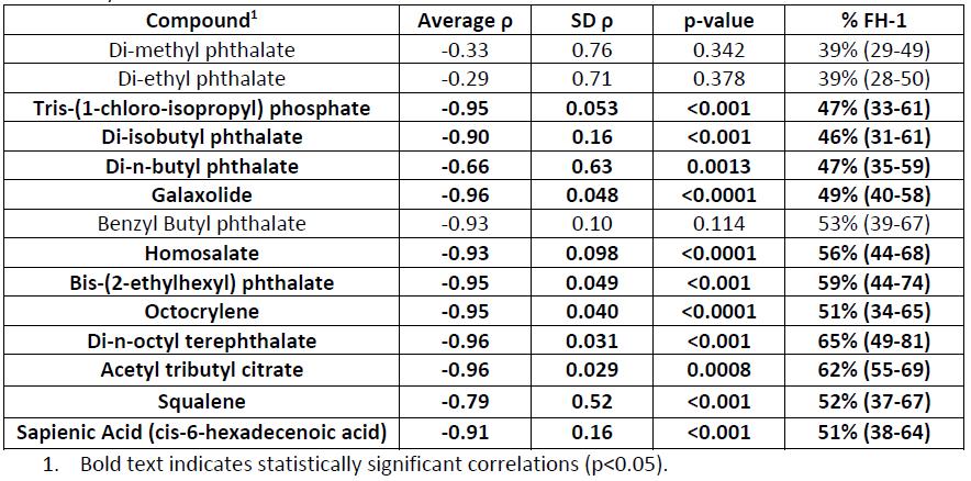 Final Report | Tracking Semivolatile Organic Compounds