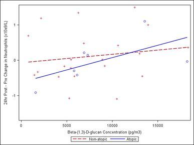 Graphic - Glucan Atopic vs non.png