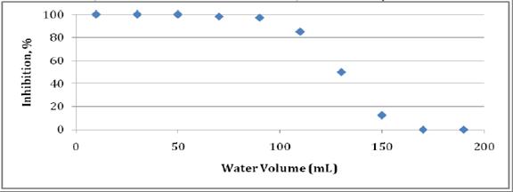 Final Report | Novel Natural Water Filters for Nagcarlan