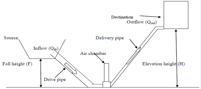conceptual schematic of ram pump installed in a feasible location