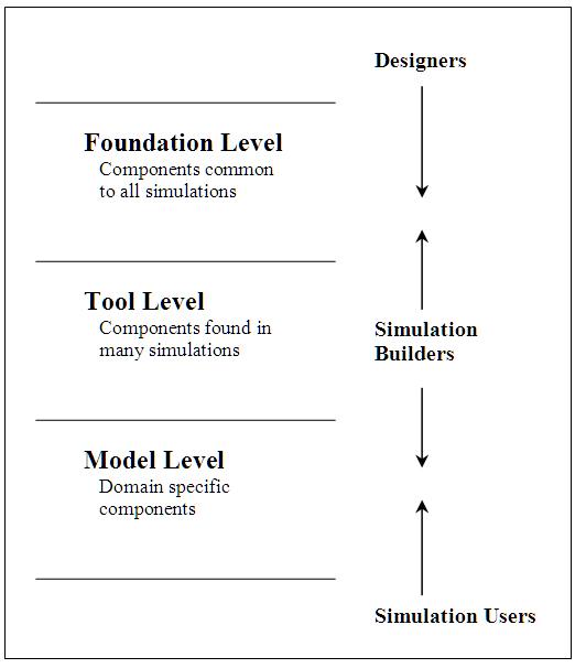 Conceptual Levels in the ModCom Framework