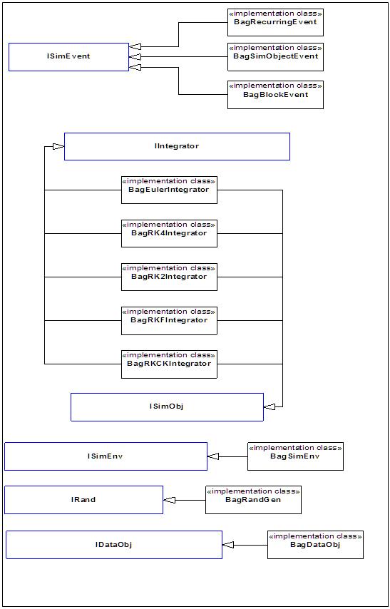 Core MODCOM Interfaces