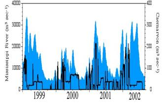 Mean Daily Mississippi River (shaded) and Caernarvon Structure (line) Discharge From 1999 to 2002. Note the large pulses in 2001 and 2002 associated with this project.