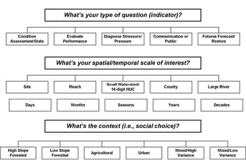 Taxonomy of Ecological Indicators