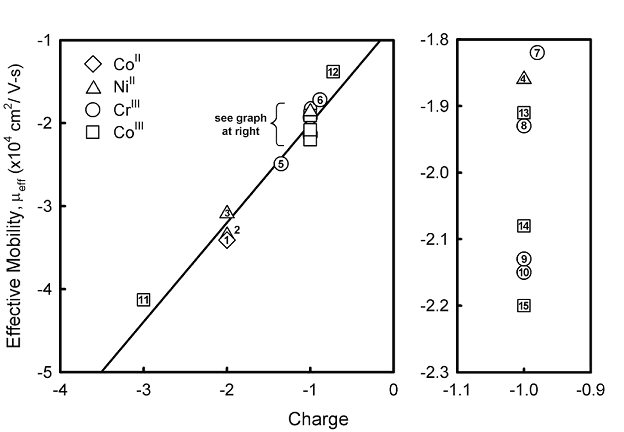 relationship of chromium cr mobility in Cr(iii) compounds are the  and the mobility of chromium through the soil was altered in the presence of high concentrations of the indigenous ions.
