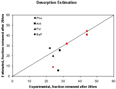 Figure 3. Fast-Desorption Fraction From Utica River and Rouge River Sediments for Four PAHs
