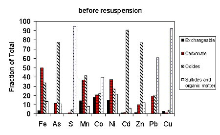 Figure 1. Anoxic Trepangier Bayou Sediments in a 0.01 M NaCl Solution
