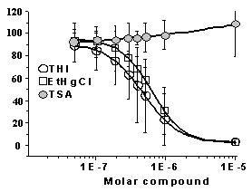 Figure 12.