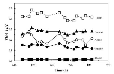 Product Yields From Glucose in a Continuous Butanol Fermentation Process With Glucose and Butyrate as the Substrates.