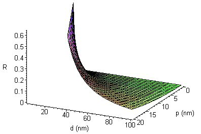 Figure 2: Area ratio R=A[100]/(A[100]+A[111]) as a function of d and p.