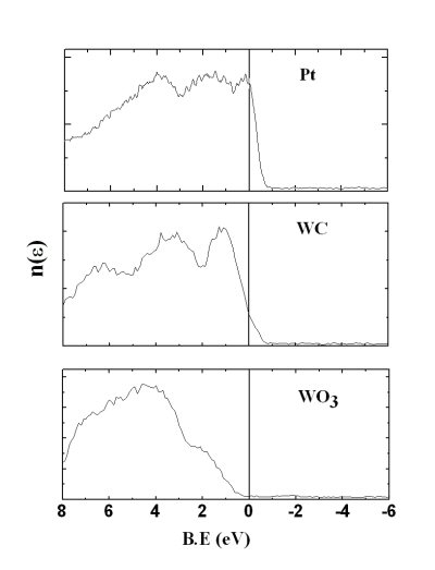 Figure 4: High resolution XPS spectra of the valence band region for Pt, WC and WO[3]