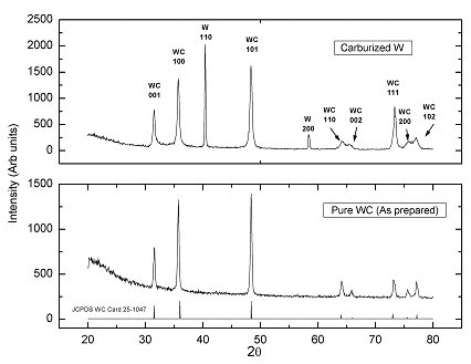 Figure 6: XRD patterns for pure WC and Carburized W samples.