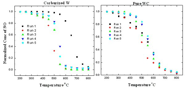 Figure 7: Normalized conversion of NO on pure WC and carburized W
