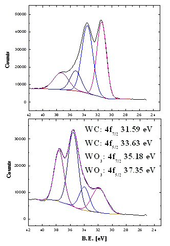 Figure 9: High Resolution XPS spectra of W4f region of pure WC samples before (top) and after 5 cycles of DeNOx (bottom)