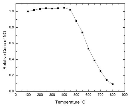 Figure 10: Normalized conversion of NO for WC with CO mix