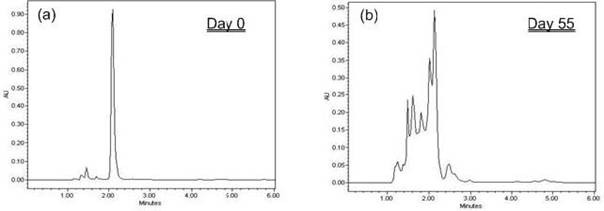 HPLC Chromatogram of Transformation Products Formed During 4-TFMP Defluorination by the Consortium BDI (λ = 255 nm)