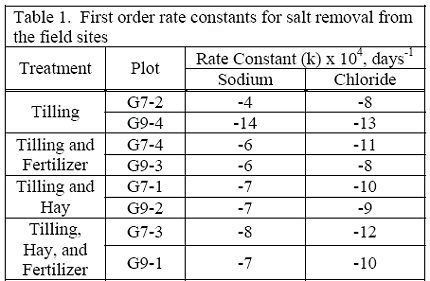 Table 1. First order rate constants for salt removal from the field sites.