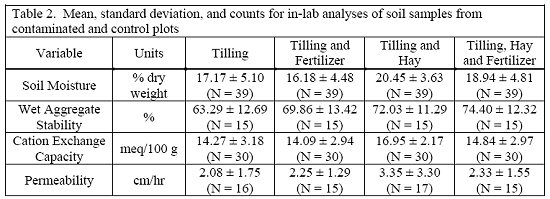 Table 2. Mean, standard deviation, and counts for in-lab analyses of soil samples from contaminated and control plots.