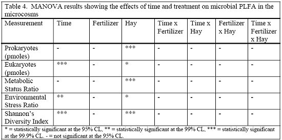 Table 4. MANOVA results showing the effects of time and treatment on microbial PLFA in the microcosms.