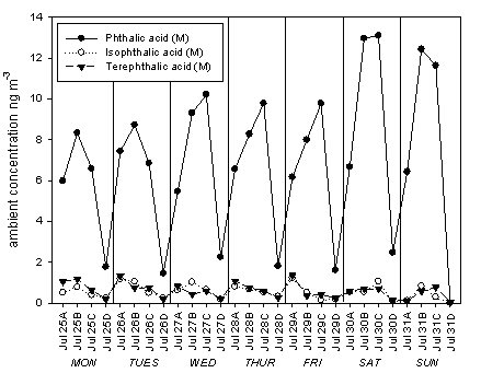 Figure A. Ambient concentrations of aromatic acids measured by methylation-TD-GCMS in 6 hour PM2.5 samples collected during the SOAR.