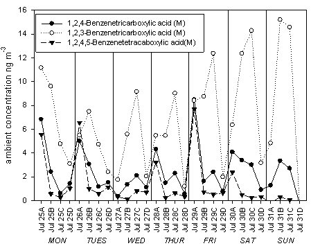Figure B. Ambient concentrations of aromatic acids measured by methylation-TD-GCMS in 6 hour PM2.5 samples collected during the SOAR.