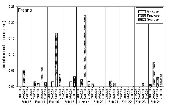 Figure C. Filter blank subtracted ambient concentrations of sugars measured in Fresno, CA in 2007.