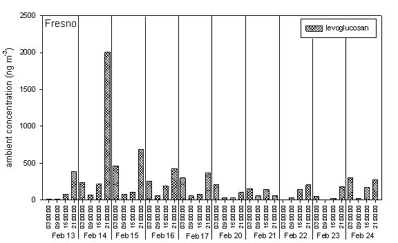 Figure D. Filter blank subtracted ambient concentration of Levoglucosan measured in Fresno, CA in 2007.