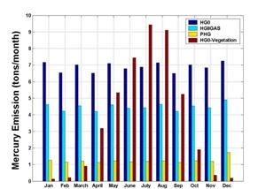 Comparison of Mercury Emission Quantity and Speciation From Anthropogenic and Vegetative Sources in the Continential United States Domain