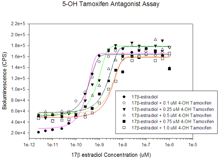 Sigmoidal Response Curves of 17β-Estradiol in the Presence of Increasing Concentrations of 4-OH Tamoxifen. Curve fitting was performed by SigmaPlot 9.0 using a sigmoidal 3 parameter function