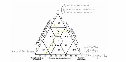 Array of Surfactant and Oil Concentrations Examined for Each Surfactant Combination