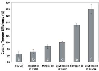 Cutting Torque Efficiency for Straight Oil and Aqueous MWFs Compared With a Demonstration of scCO<sub>2</sub>-Soybean Oil MWF