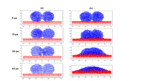 Molecular Dynamic (MD) Simulation of Ag Nanoparticles,  (a) 400K and (b) 1000 K 2 nm Ag on Au Surface, Embedded Atom Method (EAM)