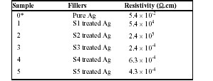 Bulk Resistivity of ECAs Incorporated With S1-S5   Treated Ag Nano Particles