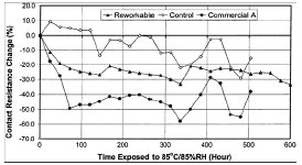 Contact Resistance Change on Cu/   Organic Solderability Preservative (OSP) Surface