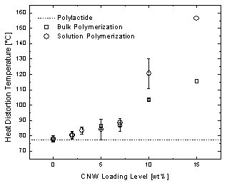 Figure 4. Heat distortion temperature as a function of CNW loading level.