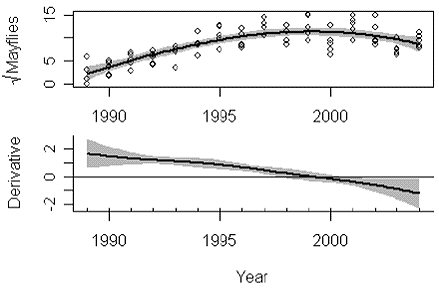 Figure 3. Smoothed Function Showing Abundance of Mayflies in the Arkansas River (top panel) and the First Derivative of This Function (bottom panel) Showing a Threshold in 1998