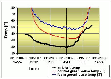 Graph 1.