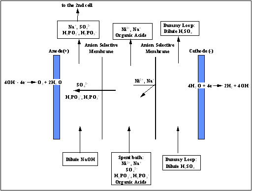 Final Report | In-Process Recycling of a Spent Electroless